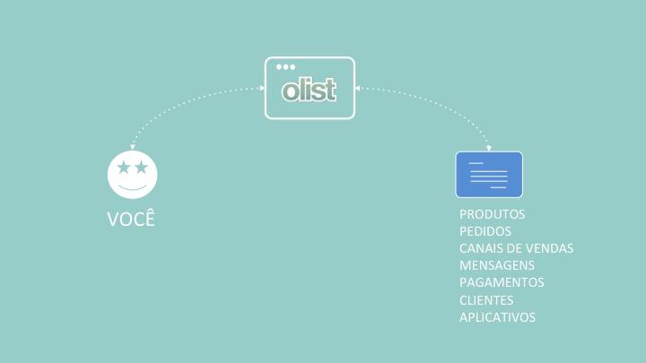 O Olist simplifica sua vida e permite a você gerenciar produtos, pedidos, canais, mensagens e muito mais.