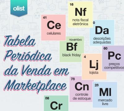 [Infográfico] Tabela Periódica da venda em marketplaces