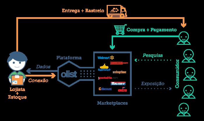 O Olist no ecossistema das vendas em marketplaces