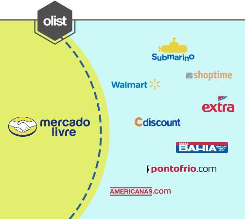 Diferenças entre o Mercado Livre e os demais marketplaces