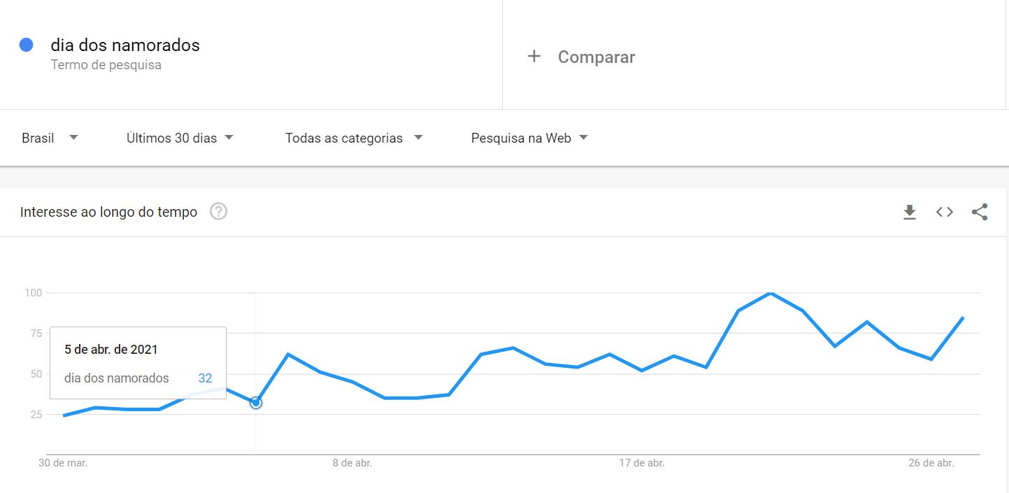 Dia dos Namorados 2021 - Aumento de buscas Google Trends