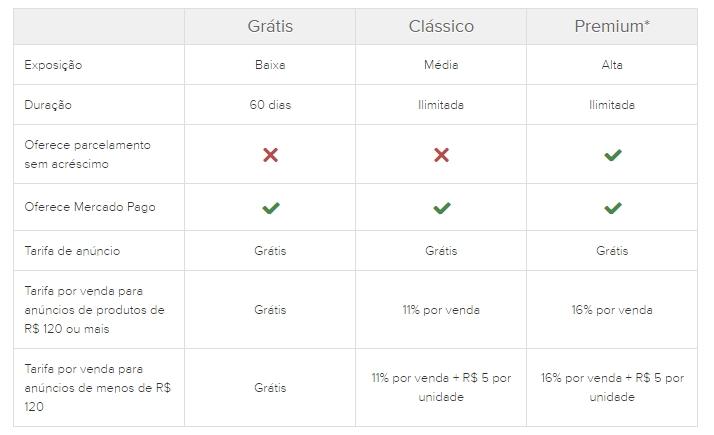 tabela de tarifas do mercado livre