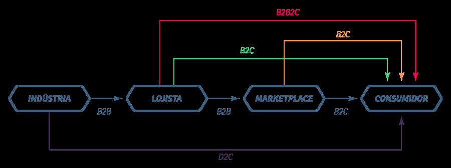 B2C, B2B, B2E, B2G, B2B2C, C2C e D2C: o que é e qual a diferença entre eles?
