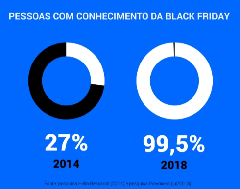 Vender na Black Friday 2020 - Conhecimento sobre a data Black Friday