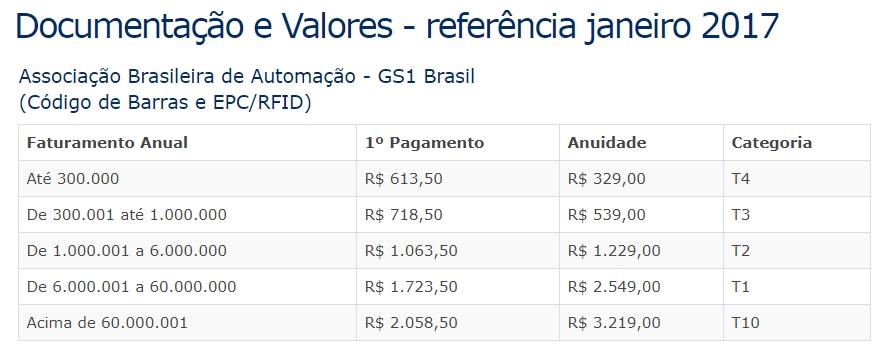 valores de contratacao GS1