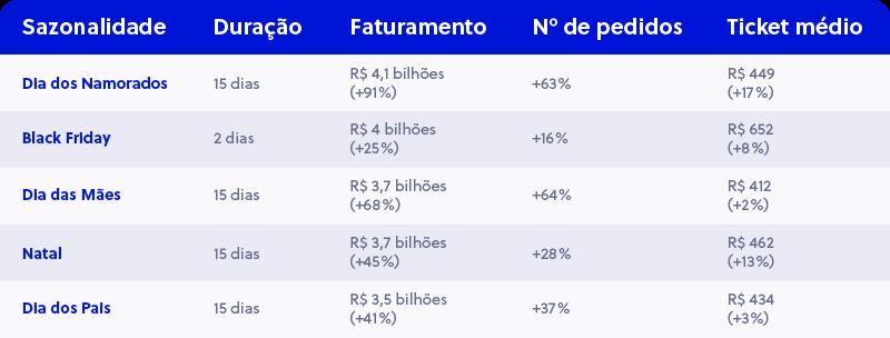 Datas mais importantes do e-commerce - Fonte Ebit Nielsen