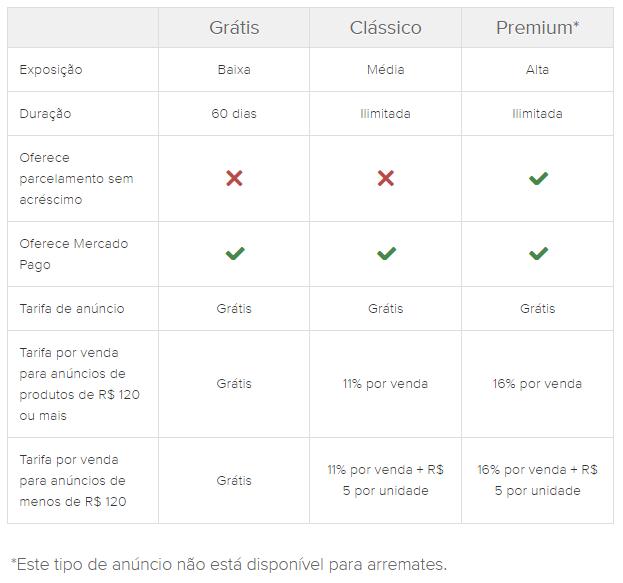 Anúncios Grátis, Clássico e Premium no Mercado Livre: como funcionam?