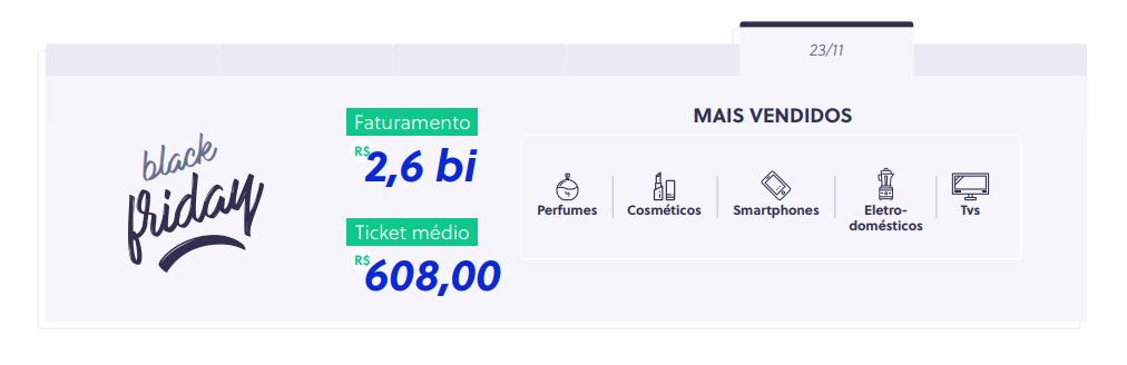 Dados sobre a Black Friday, disponíveis no infográfico Grandes Números do E-commerce Brasileiro.