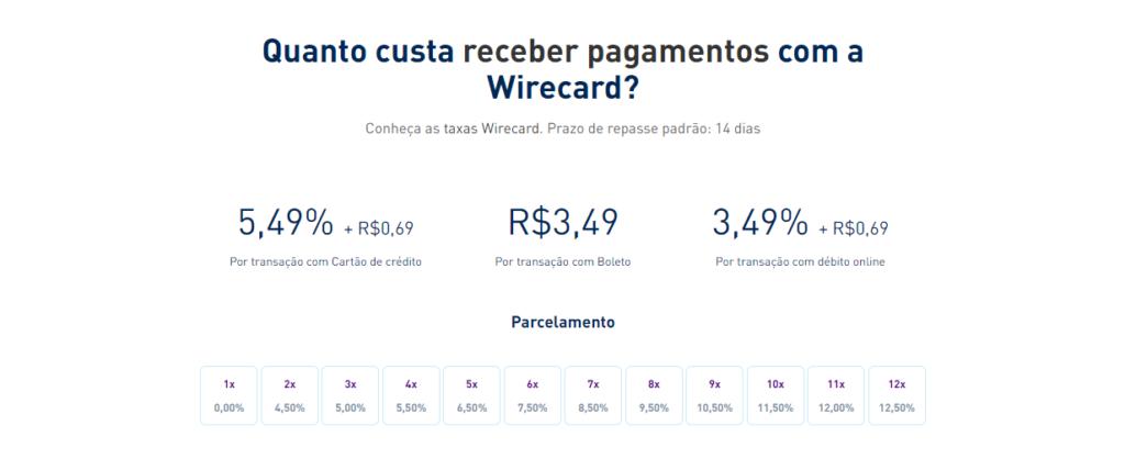 Tarifas cobradas sobre as transações realizadas pela plataforma Wirecard.