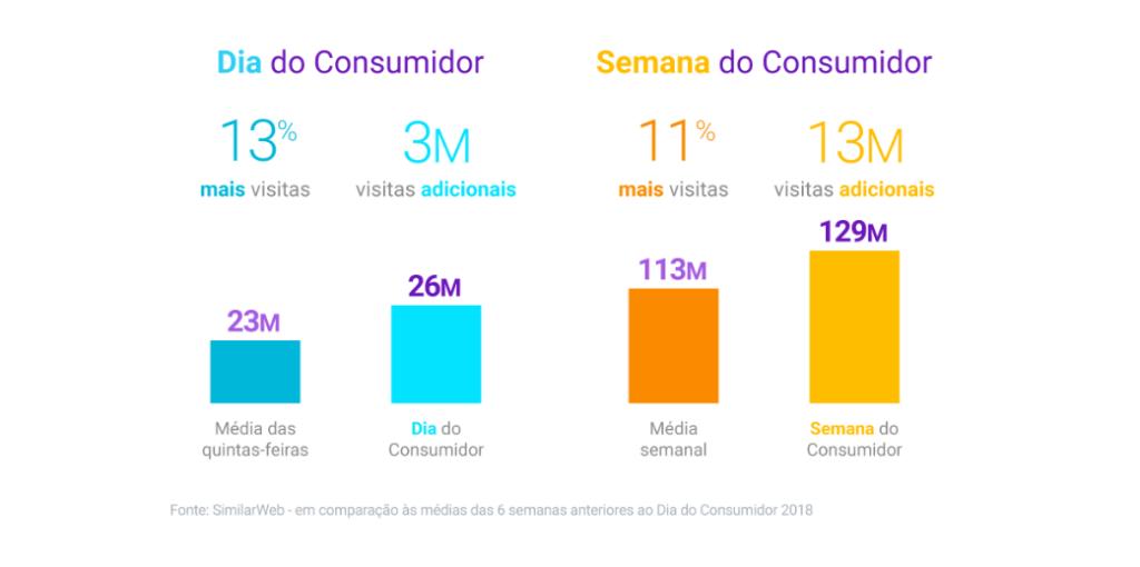 Números de visitas nos principais e-commerces do país durante o Dia e a Semana do Consumidor. | Reprodução: Think with Google.