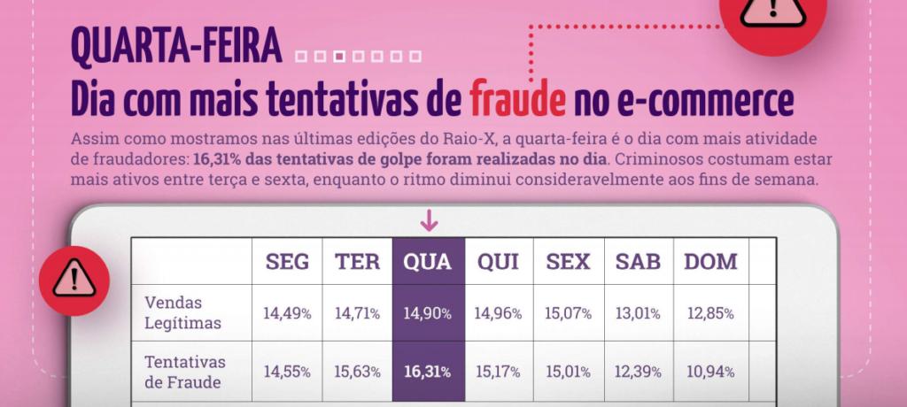 Quarta-feira é o dia da semana com mais tentativas de fraude, segundo o estudo Raio-X da Fraude.