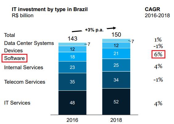 Investimentos no setor de Tecnologia da Informação no Brasil, entre 2016 e 2018. | Reprodução: Brazil Digital Report