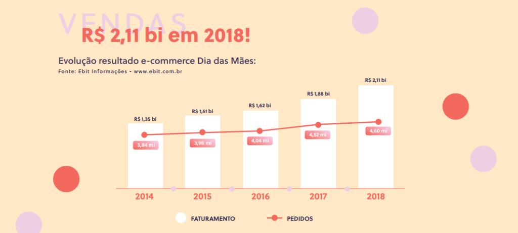 Evolução dos resultados do e-commerce no Dia das Mães entre 2014 e 2018.