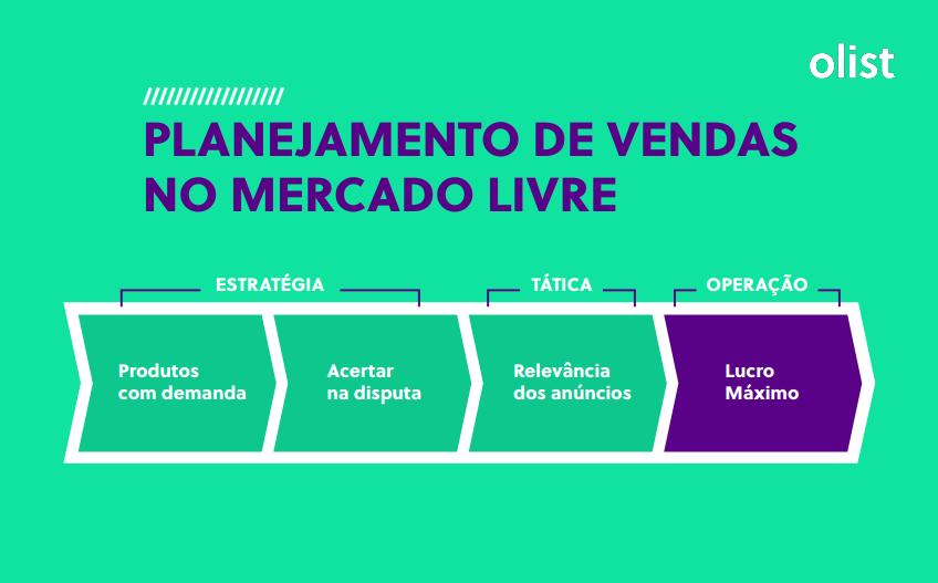 O Guia para vender mais no Mercado Livre traz dicas práticas para lojistas turbinarem as vendas no marketplace.