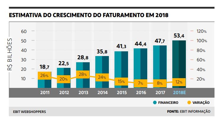Crescimento do faturamento do e-commerce brasileiro entre 2011 e 2017.   Reprodução: Webshoppers 38