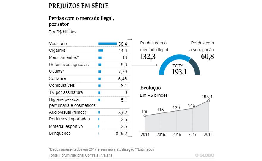 Impactos do mercado ilegal de produtos na economia brasileira. | Reprodução: O Globo