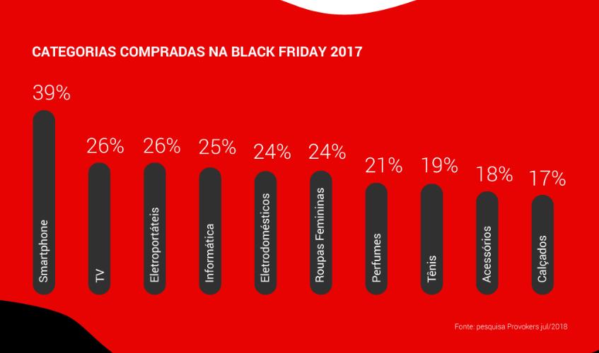 Categorias mais vendidas na Black Friday 2018.   Reprodução: Google e Provokers