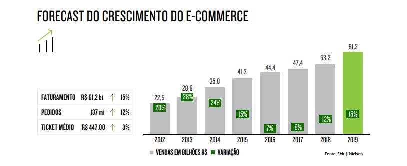 Crescimento do e-commerce brasileiro entre 2012 e 2019.   Reprodução: Webshoppers 39