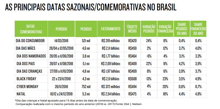 As datas mais relevantes para o comércio eletrônico brasileiro. | Reprodução Webshoppers 39.