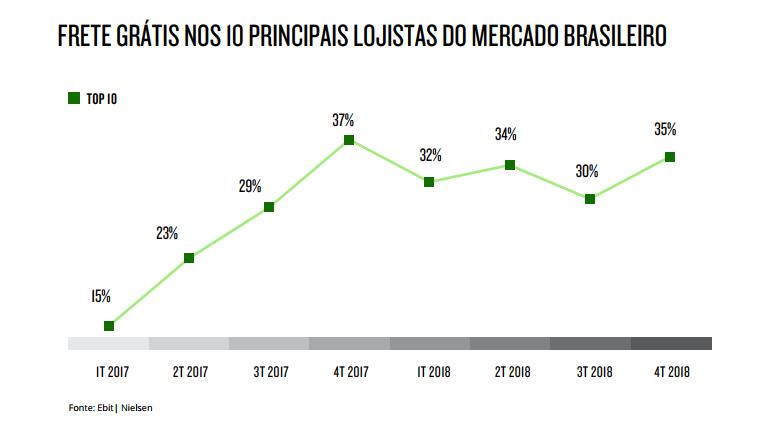 Evolução do uso de frete grátis entre as lojas brasileiras.   Reprodução Webshoppers 39