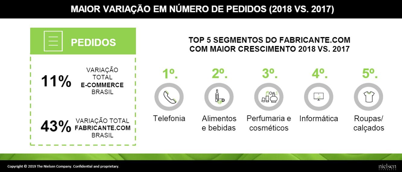 Mercado de Beleza e Saúde - Categorias com maior crescimento no D2C - Ebit Nielsen