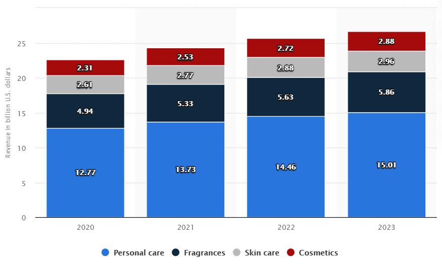Receita do mercado de Beleza e Cuidado pessoal no Brasil entre 2020 e 2023 - Statista