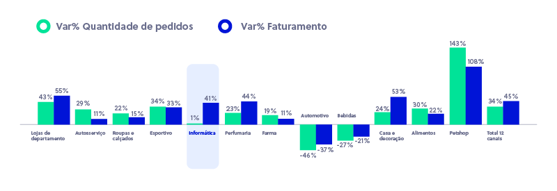 Crescimento do e-commerce em volume de pedidos por categoria - Fonte Ebit Nielsen