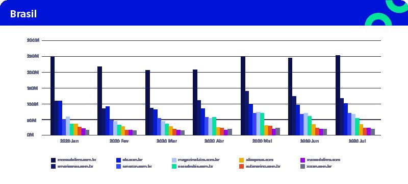 Maiores sites de venda no Brasil - Fonte Beyond Borders
