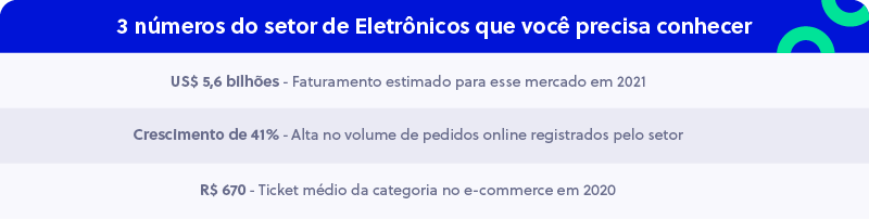 Setor de Eletrônicos no Brasil - Faturamento, Pedidos e Ticket médio
