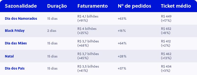 Setor de Eletrônicos no Brasil -Sazonalidades do E-commerce
