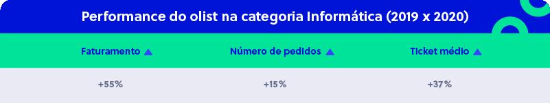 Setor de Informática no Brasil - Resultados do Olist entre 2019 e 2020