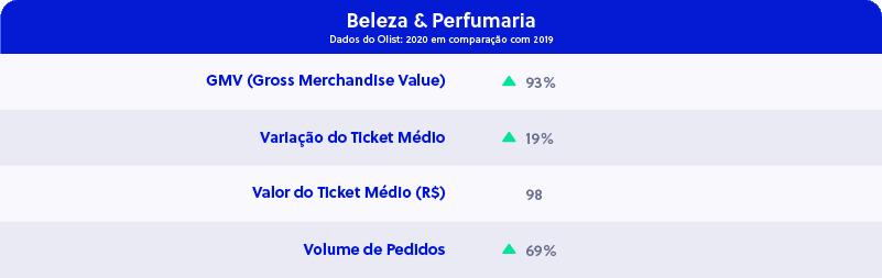 Mercado Farmacêutico - Categoria Beleza e Perfumaria - Olist