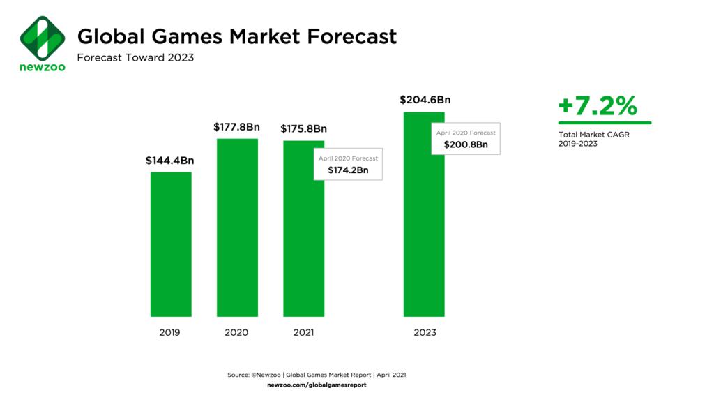 Mercado de Games Mundial - 2019 a 2023 - Fonte Newzoo