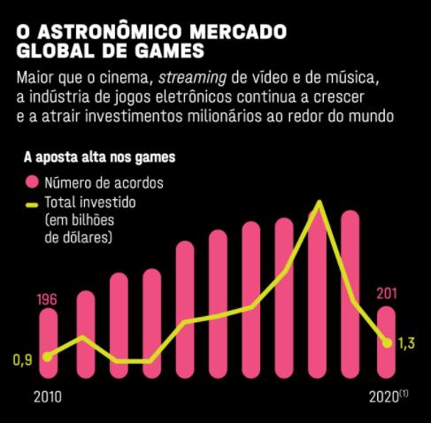 Mercado de Games Mundial - Investimentos - Fonte Revista Exame